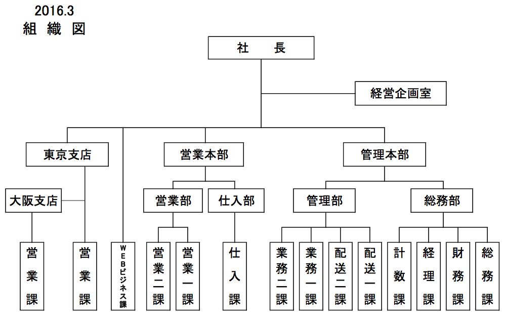company-organization